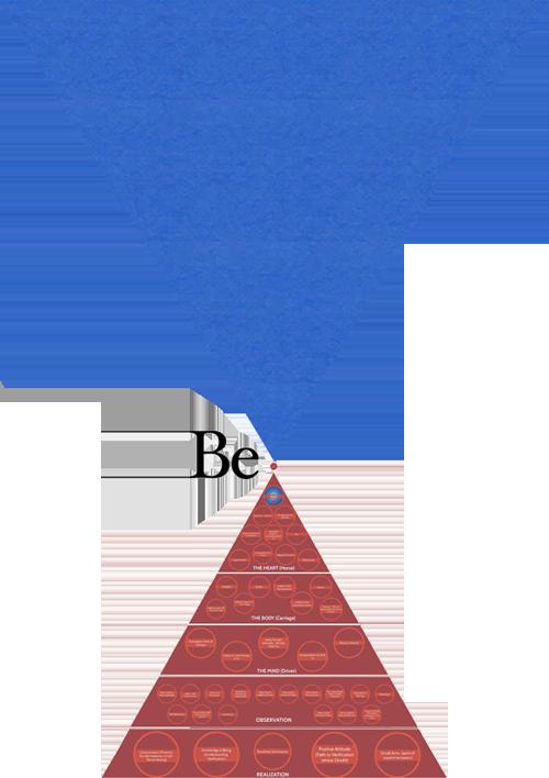 Gurdjieff Pyramid